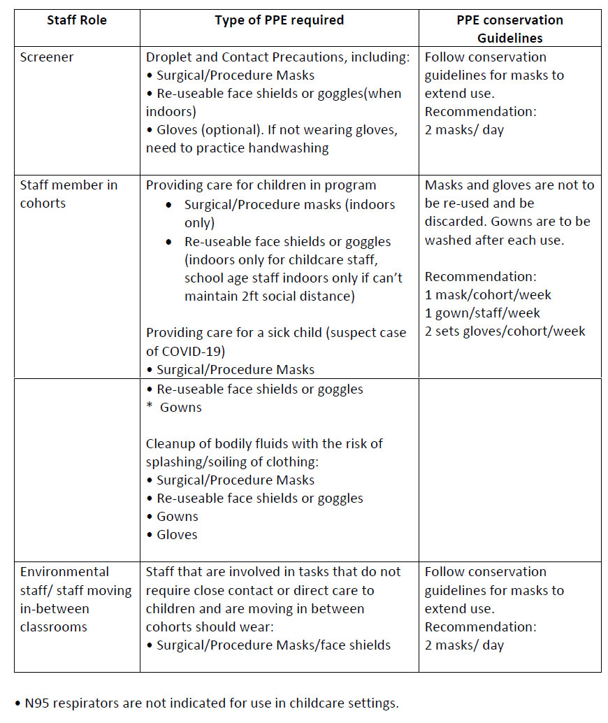 Key recommendations chart